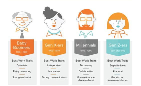 best traits of different generations
