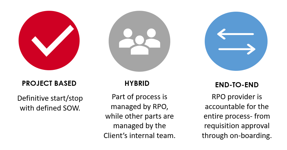 Common Types of RPO